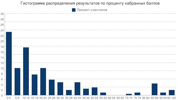 Гистограмма распределения результатов по проценту набранных баллов